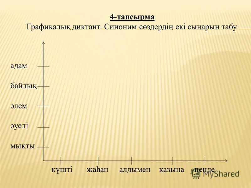 3-тапсырма (Топтық жұмыс) Оқушыларға сұрақ қоя отырып, жауаптарына синонимдік қатар айтқызу (мамандықпен байланыс).
