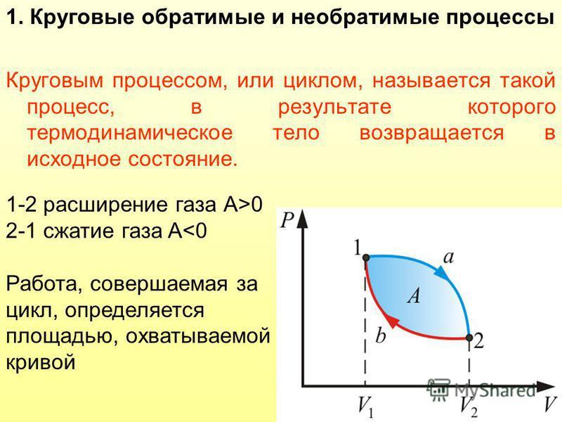 1. Круговые обратимые и необратимые процессы Круговым процессом, или циклом, называется такой процесс, в результате которого термодинамическое тело возвращается в исходное состояние. 1-2 расширение газа А>0 2-1 сжатие газа A<0 Работа, совершаемая за