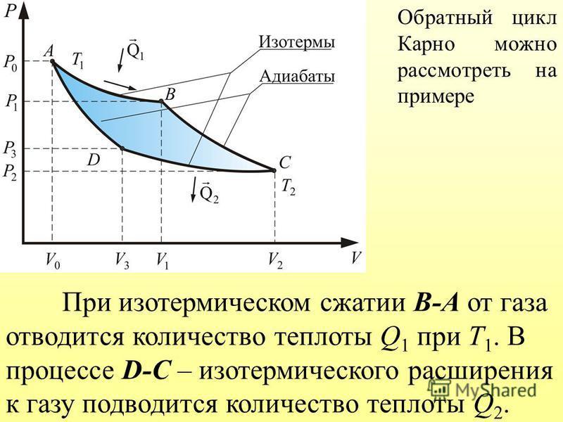 Обратный цикл Карно можно рассмотреть на примере При изотермическом сжатии В-А от газа отводится количество теплоты Q 1 при Т 1. В процессе D-С – изотермического расширения к газу подводится количество теплоты Q 2.