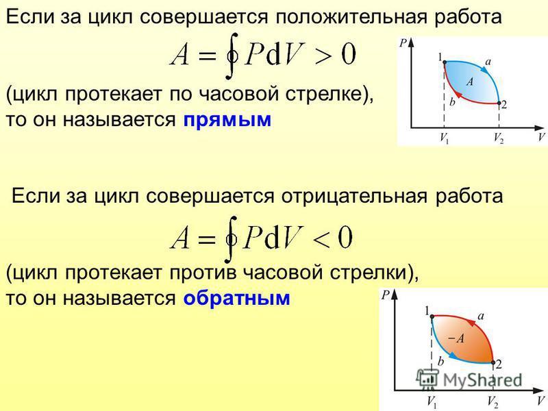 Если за цикл совершается положительная работа (цикл протекает по часовой стрелке), то он называется прямым Если за цикл совершается отрицательная работа (цикл протекает против часовой стрелки), то он называется обратным