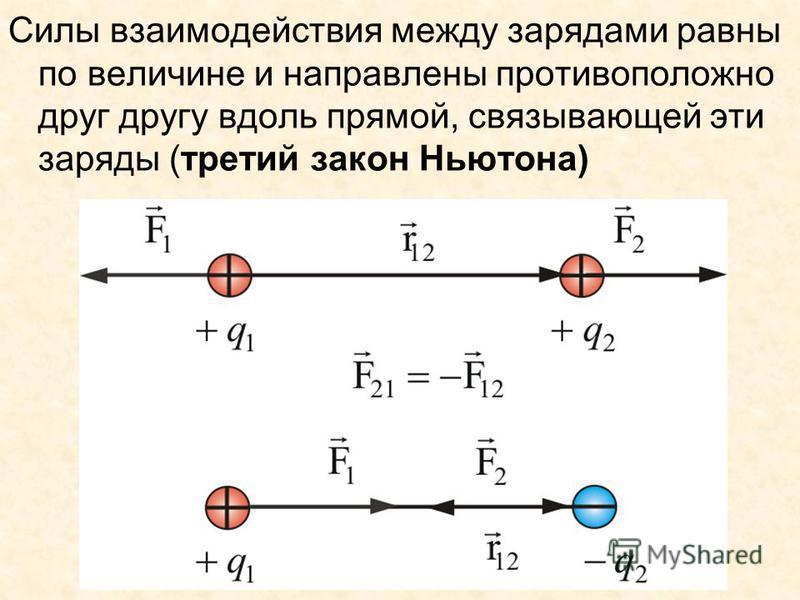Силы взаимодействия между зарядами равны по величине и направлены противоположно друг другу вдоль прямой, связывающей эти заряды (третий закон Ньютона)