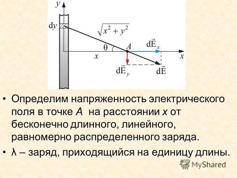 Определим напряженность электрического поля в точке А на расстоянии х от бесконечно длинного, линейного, равномерно распределенного заряда.Определим напряженность электрического поля в точке А на расстоянии х от бесконечно длинного, линейного, равном
