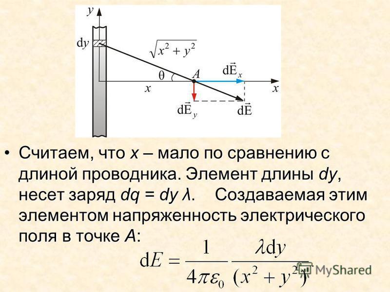 Считаем, что х – мало по сравнению с длиной проводника. Элемент длины dy, несет заряд dq = dy λ. Создаваемая этим элементом напряженность электрического поля в точке А:Считаем, что х – мало по сравнению с длиной проводника. Элемент длины dy, несет за