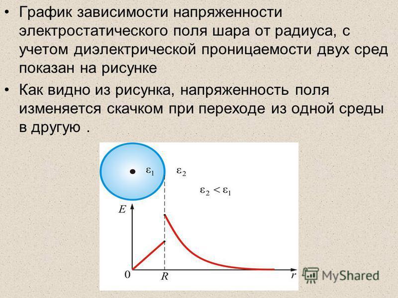 График зависимости напряженности электростатического поля шара от радиуса, с учетом диэлектрической проницаемости двух сред показан на рисунке Как видно из рисунка, напряженность поля изменяется скачком при переходе из одной среды в другую.