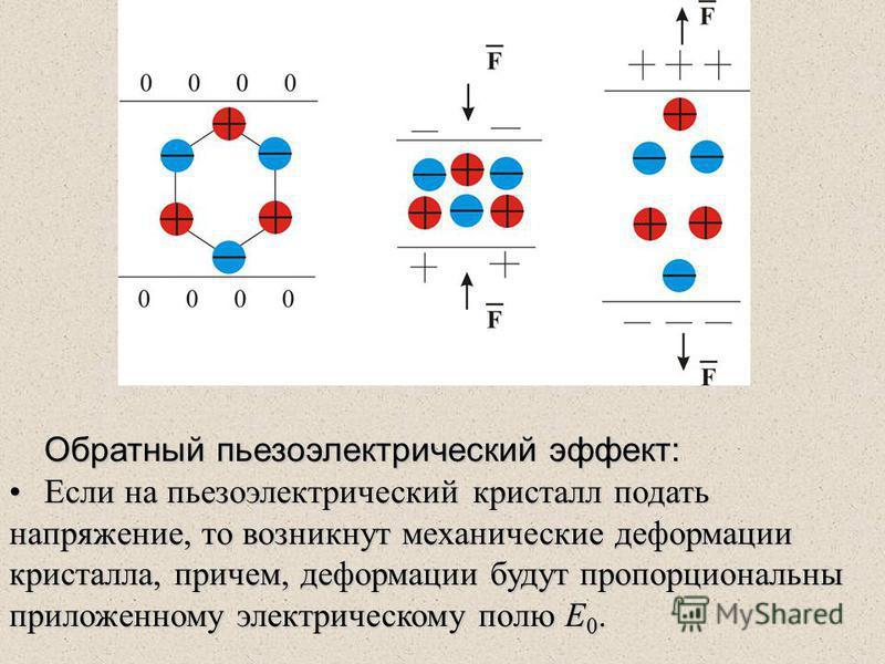 Обратный пьезоэлектрический эффект: Если на пьезоэлектрический кристалл подать напряжение, то возникнут механические деформации кристалла, причем, деформации будут пропорциональны приложенному электрическому полю Е 0. Если на пьезоэлектрический крист