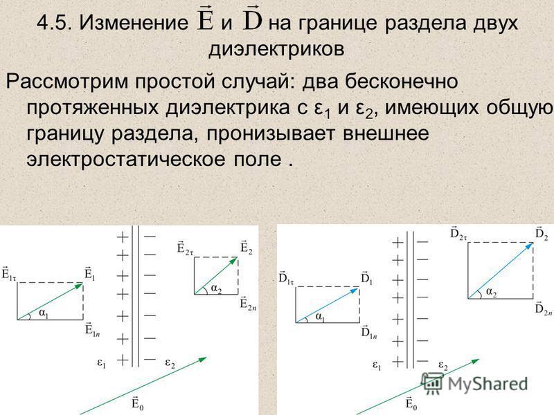 4.5. Изменение и на границе раздела двух диэлектриков Рассмотрим простой случай: два бесконечно протяженных диэлектрика с ε 1 и ε 2, имеющих общую границу раздела, пронизывает внешнее электростатическое поле.