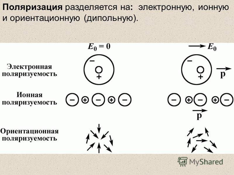 Поляризация разделяется на: электронную, ионную и ориентационную (дипольную).