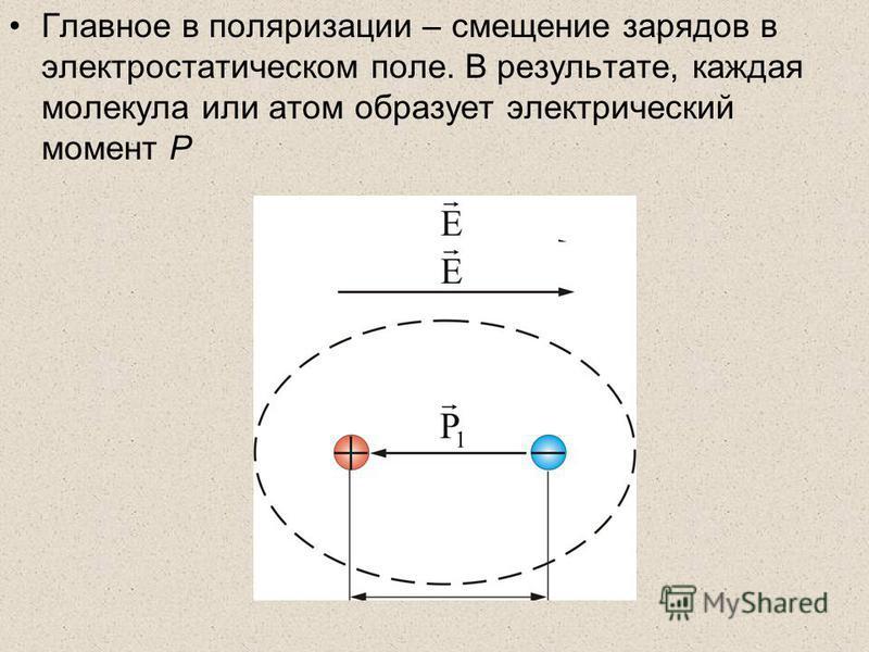 Главное в поляризации – смещение зарядов в электростатическом поле. В результате, каждая молекула или атом образует электрический момент Р