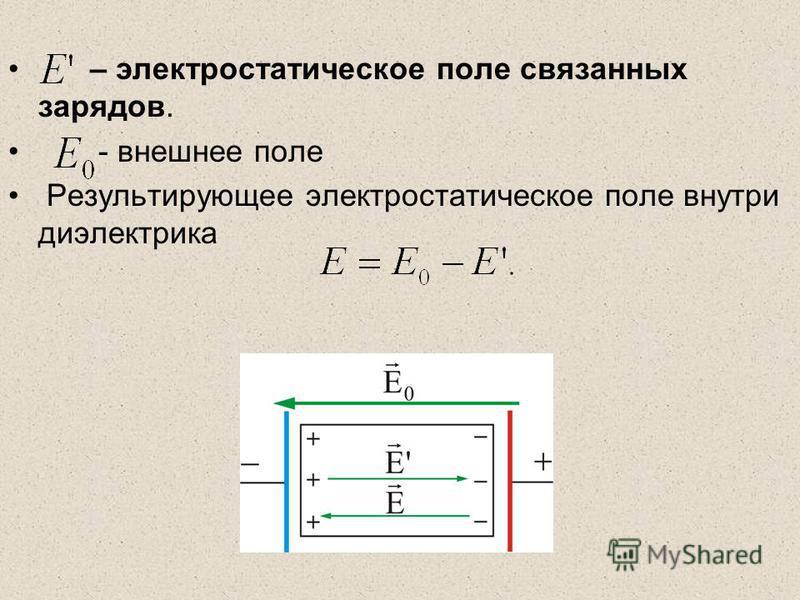 – электростатическое поле связанных зарядов. - внешнее поле Результирующее электростатическое поле внутри диэлектрика