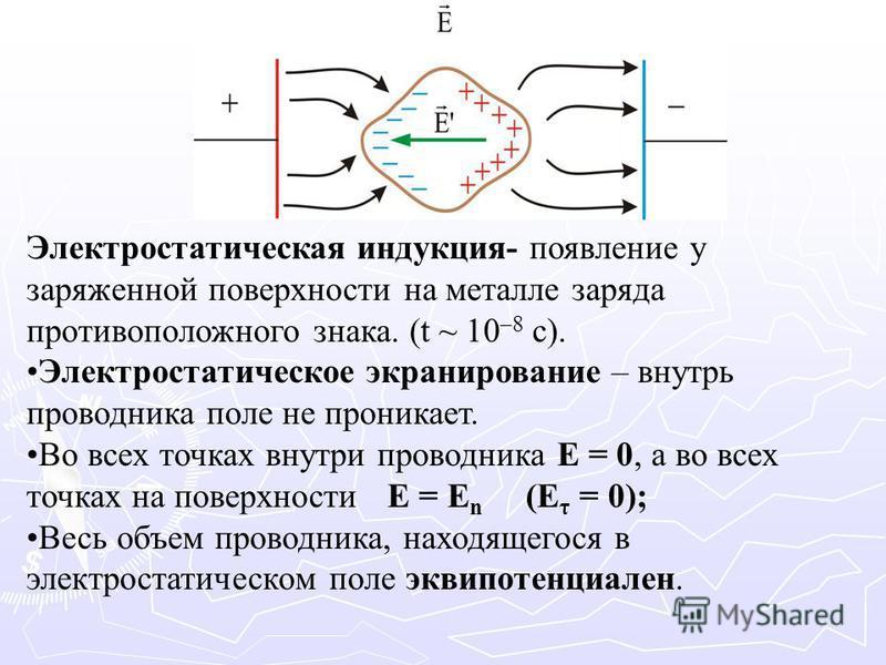 Электростатическая индукция- появление у заряженной поверхности на металле заряда противоположного знака. (t ~ 10 –8 с). Электростатическое экранирование – внутрь проводника поле не проникает. Во всех точках внутри проводника Е = 0, а во всех точках