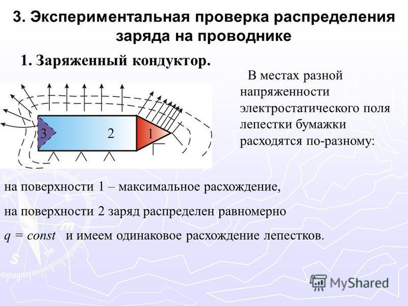 3. Экспериментальная проверка распределения заряда на проводнике 1. Заряженный кондуктор. В местах разной напряженности электростатического поля лепестки бумажки расходятся по-разному: на поверхности 1 – максимальное расхождение, на поверхности 2 зар
