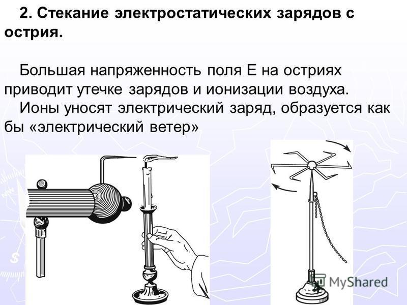 2. Стекание электростатических зарядов с острия. Большая напряженность поля E на остриях приводит утечке зарядов и ионизации воздуха. Ионы уносят электрический заряд, образуется как бы «электрический ветер»