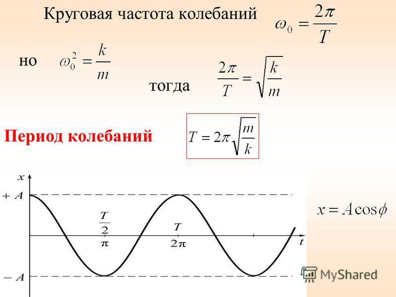 Круговая частота колебаний но тогда Период колебаний