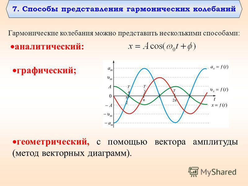 7. Способы представления гармонических колебаний Гармонические колебания можно представить несколькими способами: аналитический: графический; геометрический, с помощью вектора амплитуды (метод векторных диаграмм).