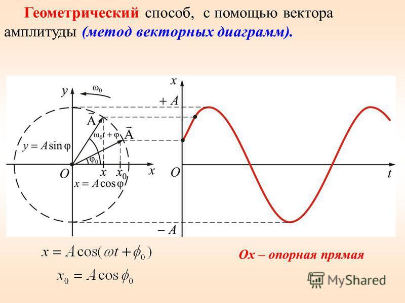 Геометрический способ, с помощью вектора амплитуды (метод векторных диаграмм). Ox – опорная прямая