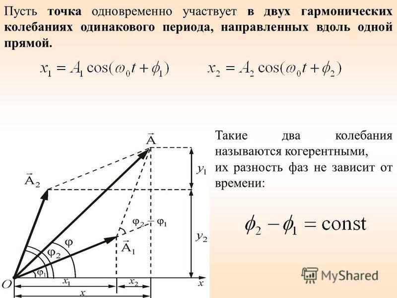 Пусть точка одновременно участвует в двух гармонических колебаниях одинакового периода, направленных вдоль одной прямой. Такие два колебания называются когерентными, их разность фаз не зависит от времени: