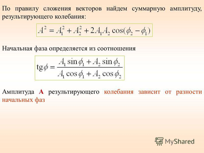 По правилу сложения векторов найдем суммарную амплитуду, результирующего колебания: Начальная фаза определяется из соотношения Амплитуда А результирующего колебания зависит от разности начальных фаз