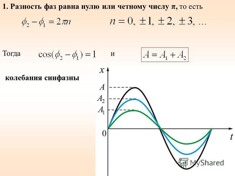 1. Разность фаз равна нулю или четному числу π, то есть Тогда и колебания синфазный