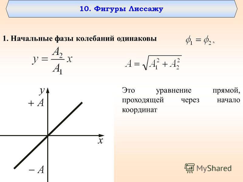10. Фигуры Лиссажу 1. Начальные фазы колебаний одинаковы Это уравнение прямой, проходящей через начало координат