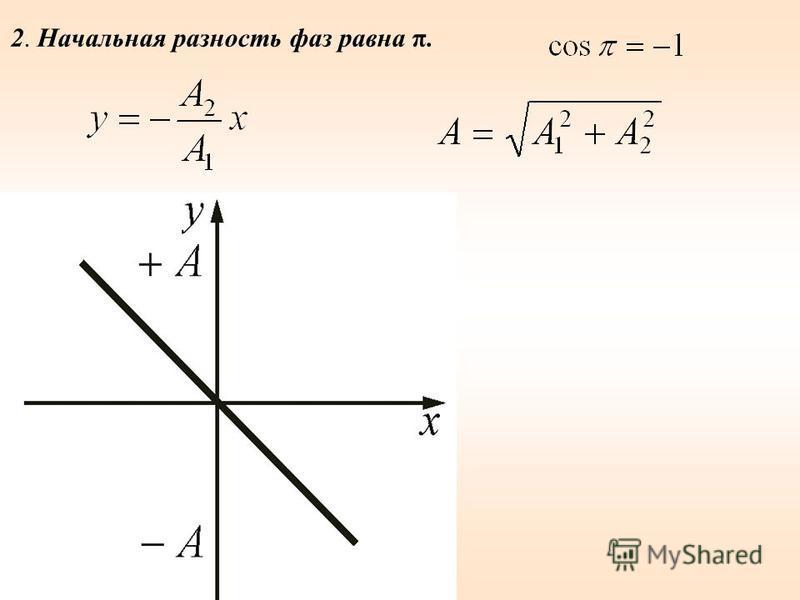 2. Начальная разность фаз равна π.