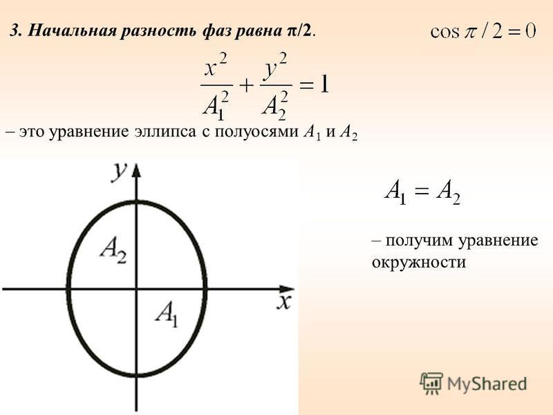 3. Начальная разность фаз равна π/2. – получим уравнение окружности – это уравнение эллипса с полуосями А 1 и А 2