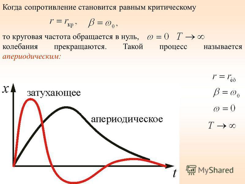 Когда сопротивление становится равным критическому то круговая частота обращается в нуль, колебания прекращаются. Такой процесс называется апериодическим: