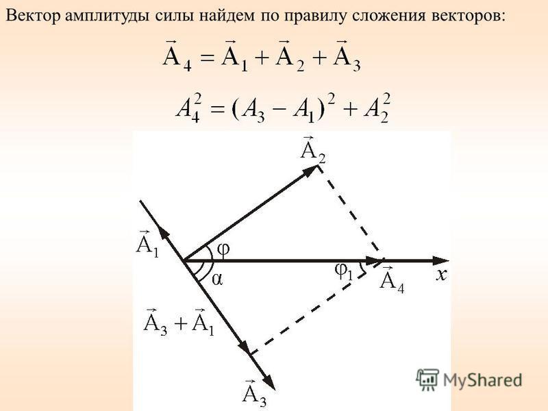 Вектор амплитуды силы найдем по правилу сложения векторов:
