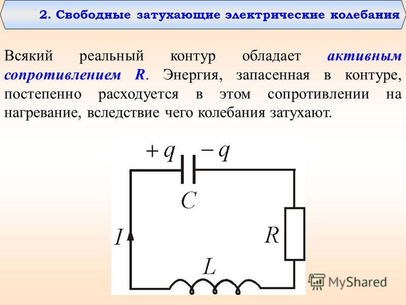 2. Свободные затухающие электрические колебания Всякий реальный контур обладает активным сопротивлением R. Энергия, запасенная в контуре, постепенно расходуется в этом сопротивлении на нагревание, вследствие чего колебания затухают.