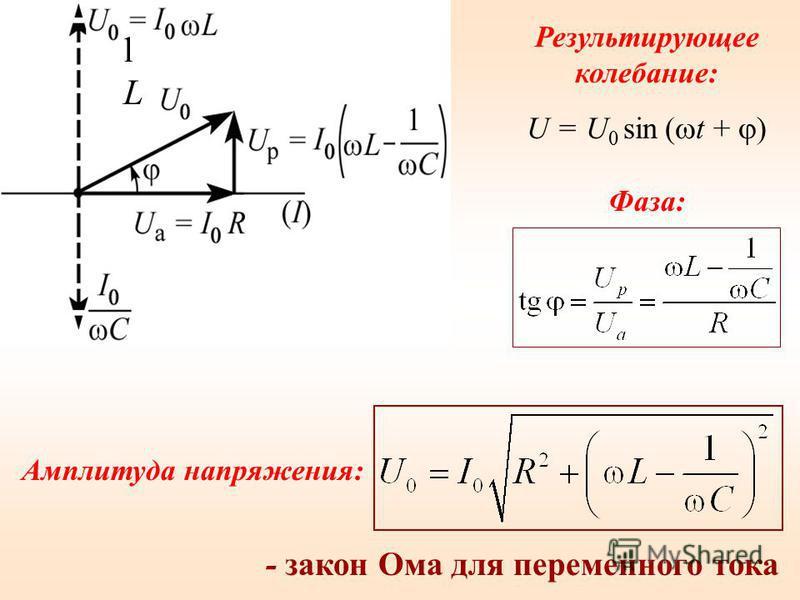Амплитуда напряжения: - закон Ома для переменного тока Результирующее колебание: U = U 0 sin ( t + ) Фаза: lLlL