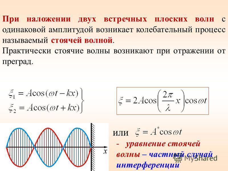 При наложении двух встречных плоских волн с одинаковой амплитудой возникает колебательный процесс называемый стоячей волной. Практически стоячие волны возникают при отражении от преград. или - уравнение стоячей волны – частный случай интерференции