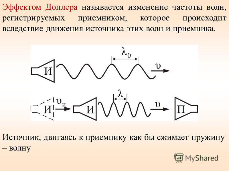 Эффектом Доплера называется изменение частоты волн, регистрируемых приемником, которое происходит вследствие движения источника этих волн и приемника. Источник, двигаясь к приемнику как бы сжимает пружину – волну