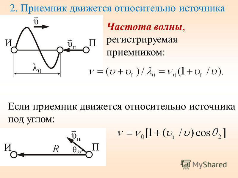 2. Приемник движется относительно источника Частота волны, регистрируемая приемником: Если приемник движется относительно источника под углом: