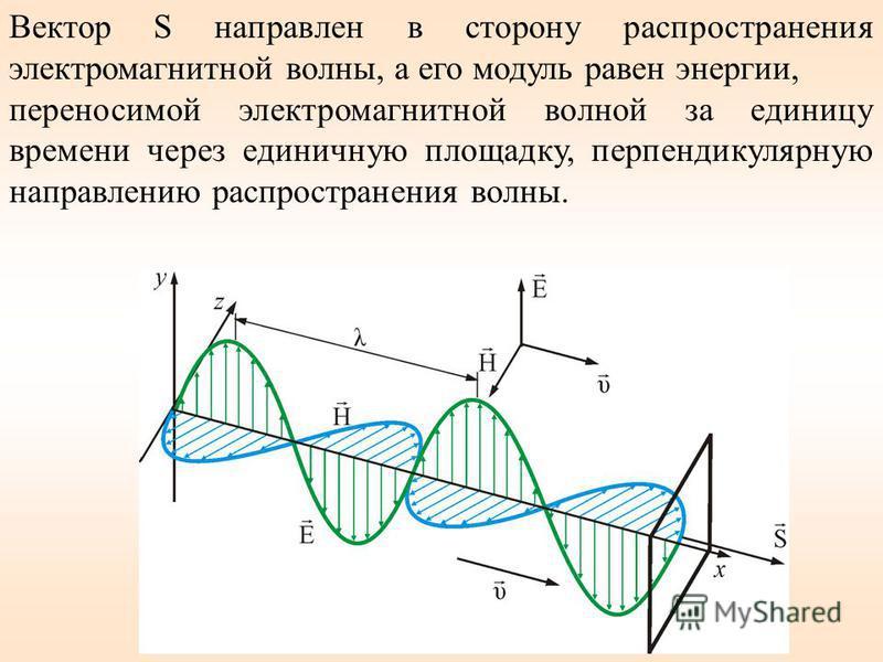 Вектор S направлен в сторону распространения электромагнитной волны, а его модуль равен энергии, переносимой электромагнитной волной за единицу времени через единичную площадку, перпендикулярную направлению распространения волны.
