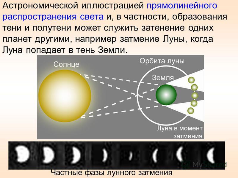 Астрономической иллюстрацией прямолинейного распространения света и, в частности, образования тени и полутени может служить затенение одних планет другими, например затмение Луны, когда Луна попадает в тень Земли. Частные фазы лунного затмения 16