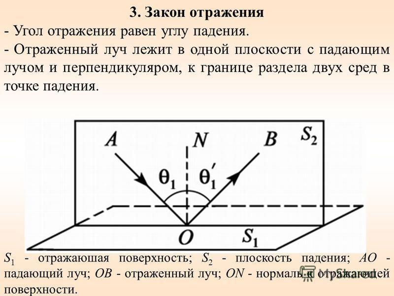 S 1 - отражающая поверхность; S 2 - плоскость падения; АО - падающий луч; ОВ - отраженный луч; ON - нормаль к отражающей поверхности. 3. Закон отражения - Угол отражения равен углу падения. - Отраженный луч лежит в одной плоскости с падающим лучом и