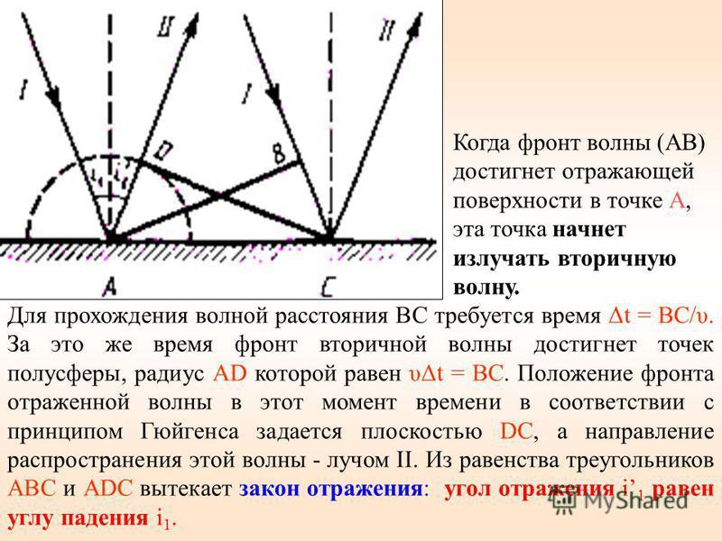 Для прохождения волной расстояния ВС требуется время Δt = BC/υ. За это же время фронт вторичной волны достигнет точек полусферы, радиус AD которой равен υΔt = ВС. Положение фронта отраженной волны в этот момент времени в соответствии с принципом Гюйг