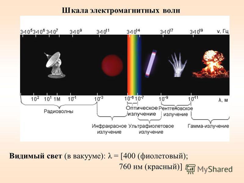 Видимый свет (в вакууме): λ = [400 (фиолетовый); 760 нм (красный)] Шкала электромагнитных волн
