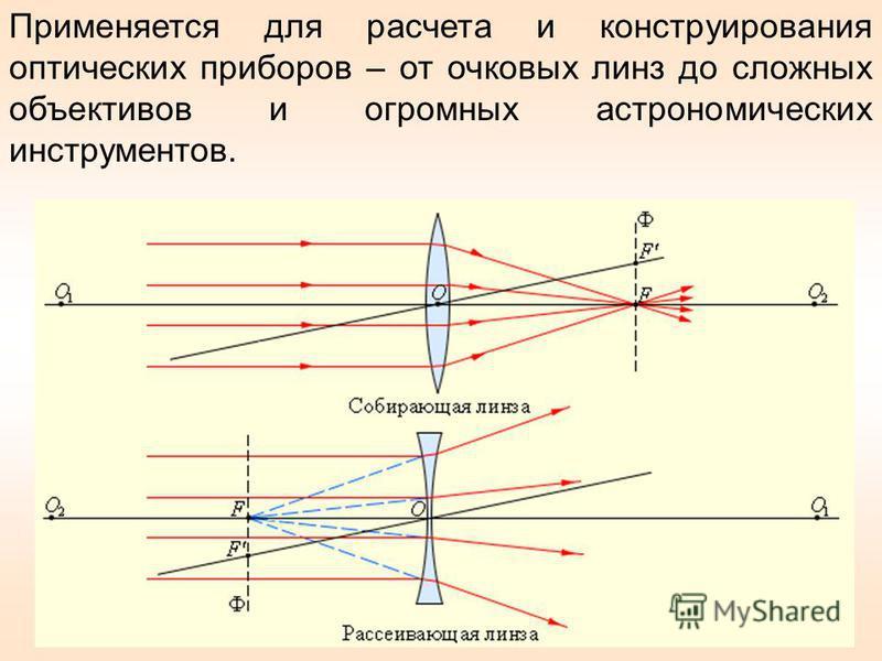 Применяется для расчета и конструирования оптических приборов – от очковых линз до сложных объективов и огромных астрономических инструментов.