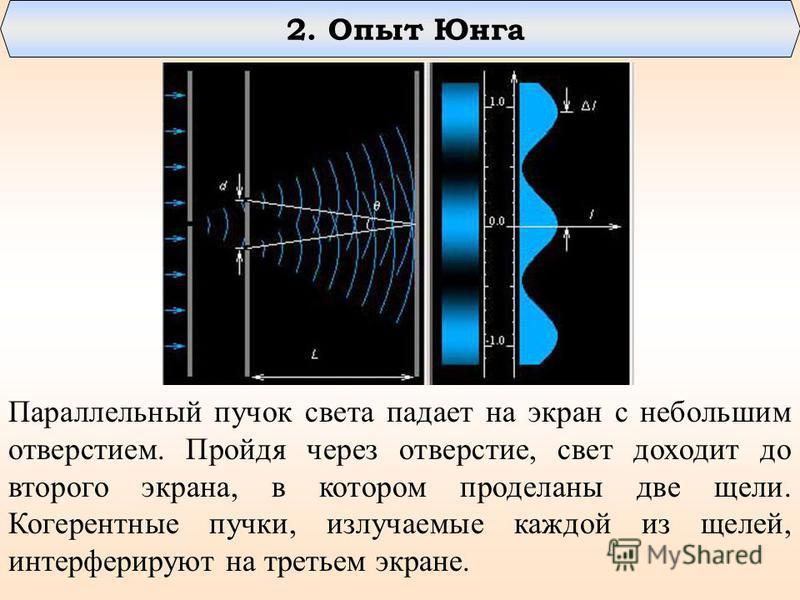 Параллельный пучок света падает на экран с небольшим отверстием. Пройдя через отверстие, свет доходит до второго экрана, в котором проделаны две щели. Когерентные пучки, излучаемые каждой из щелей, интерферируют на третьем экране. 2. Опыт Юнга