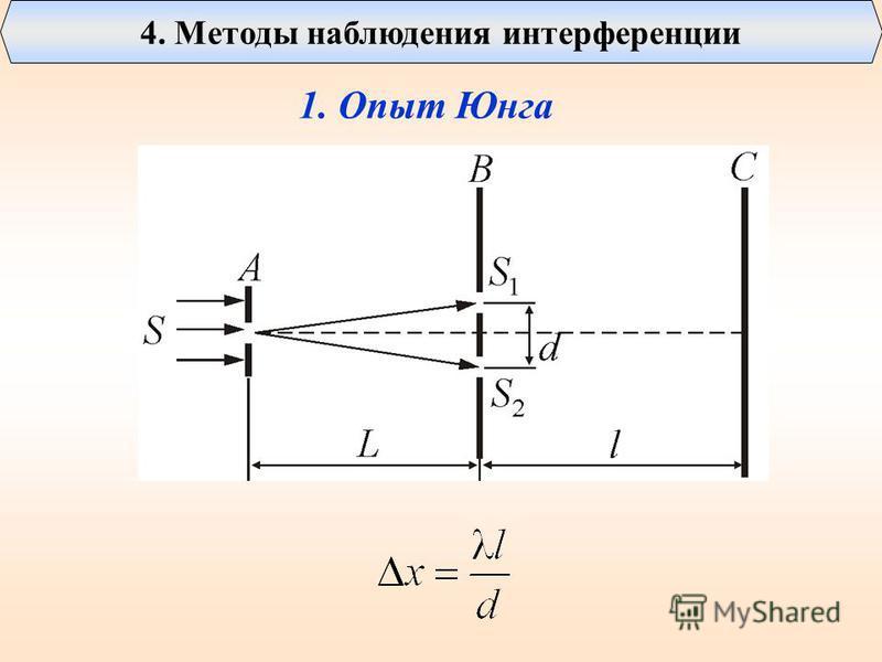 4. Методы наблюдения интерференции 1. Опыт Юнга