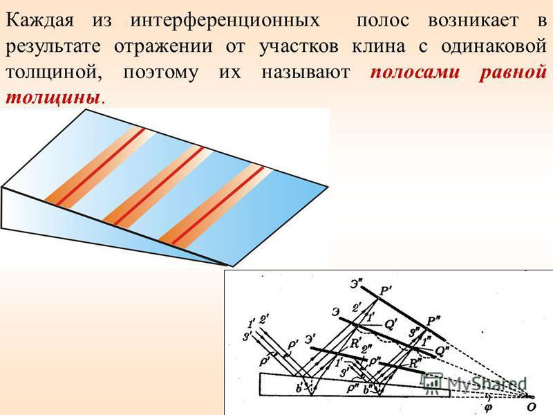 Каждая из интерференционных полос возникает в результате отражении от участков клина с одинаковой толщиной, поэтому их называют полосами равной толщины. Рис. 7.15