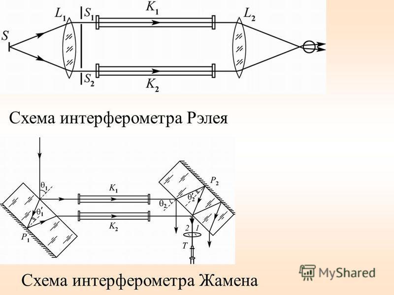 Схема интерферометра Рэлея Схема интерферометра Жамена
