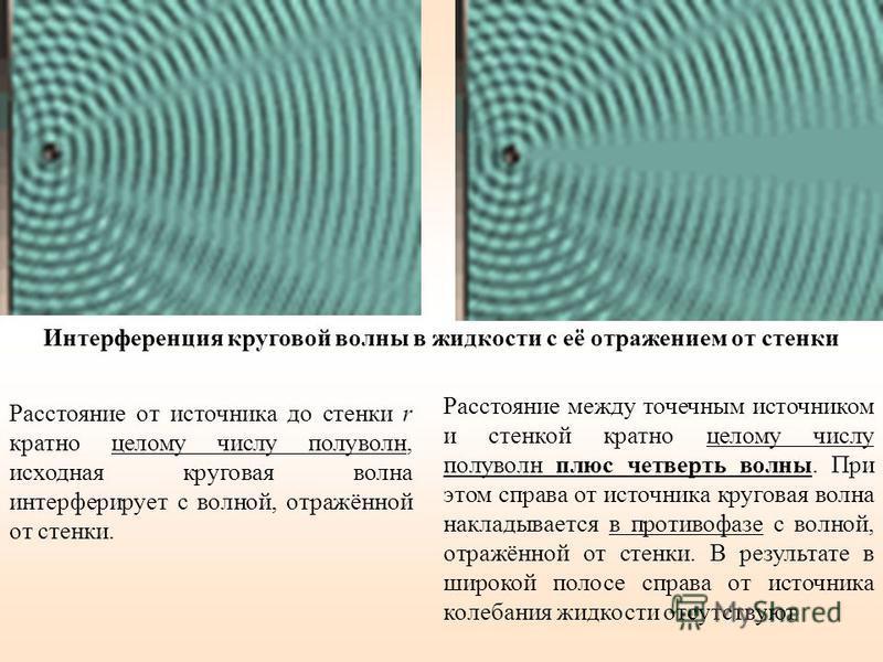 Расстояние между точечным источником и стенкой кратно целому числу полуволн плюс четверть волны. При этом справа от источника круговая волна накладывается в противофазе с волной, отражённой от стенки. В результате в широкой полосе справа от источника