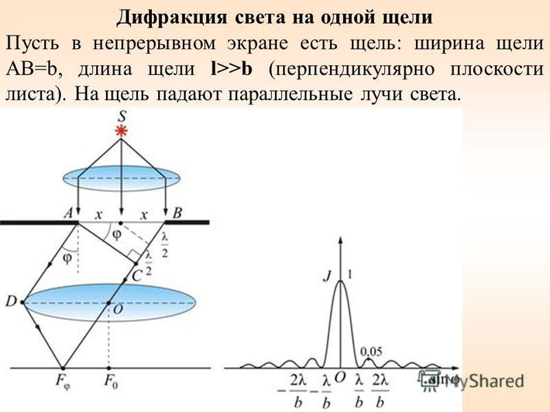 Дифракция света на одной щели Пусть в непрерывном экране есть щель: ширина щели AB=b, длина щели l>>b (перпендикулярно плоскости листа). На щель падают параллельные лучи света.