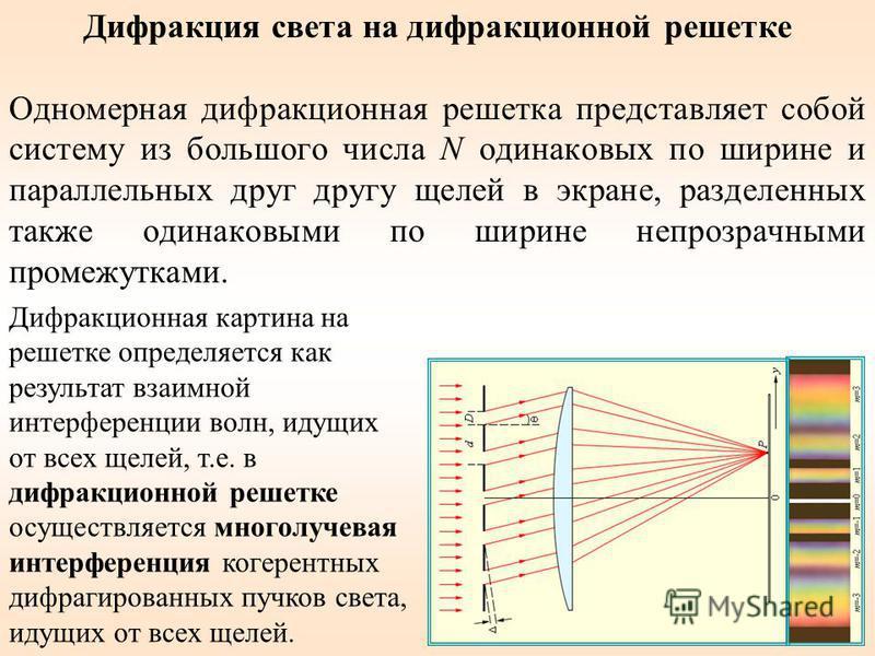 Дифракция света на дифракционной решетке Одномерная дифракционная решетка представляет собой систему из большого числа N одинаковых по ширине и параллельных друг другу щелей в экране, разделенных также одинаковыми по ширине непрозрачными промежутками