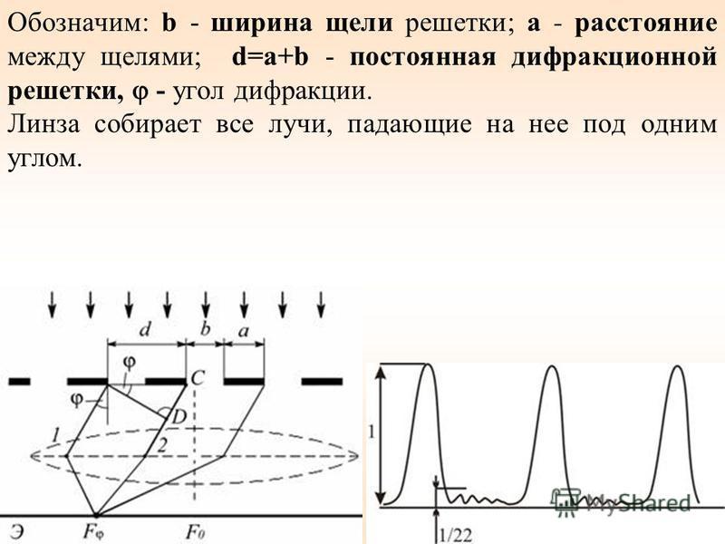 Обозначим: b - ширина щели решетки; а - расстояние между щелями; d=a+b - постоянная дифракционной решетки, - угол дифракции. Линза собирает все лучи, падающие на нее под одним углом.