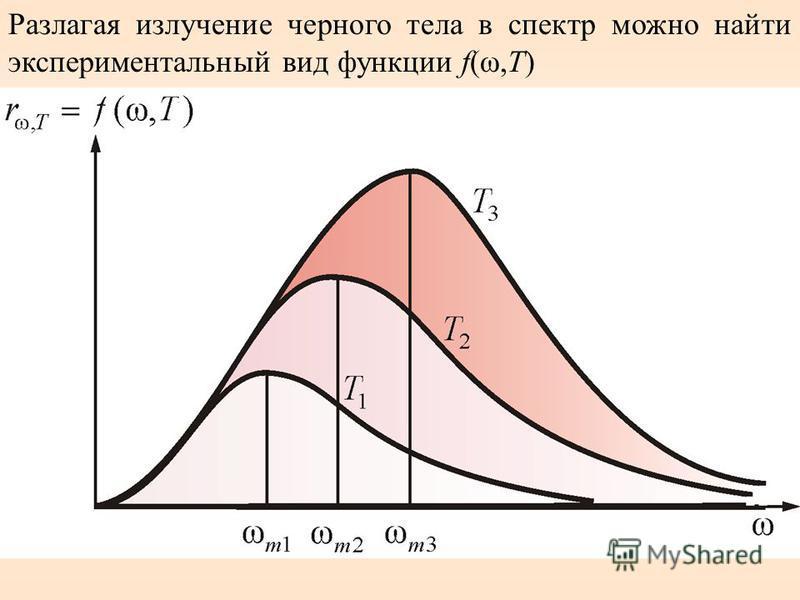 Разлагая излучение черного тела в спектр можно найти экспериментальный вид функции f(ω,T)