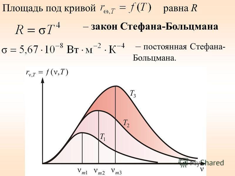 Площадь под кривой равна R – закон Стефана-Больцмана – постоянная Стефана- Больцмана.