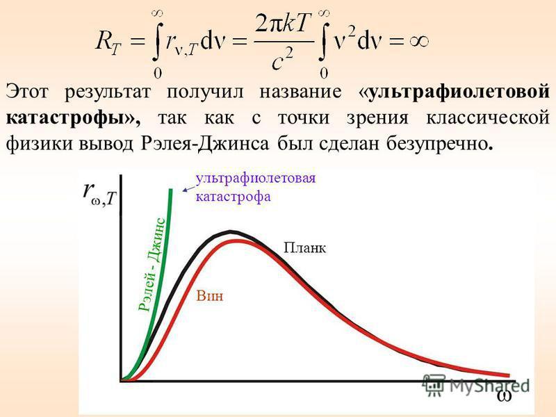 23. Рэлей - Джинс Вин Планк ультрафиолетовая катастрофа Этот результат получил название «ультрафиолетовой катастрофы», так как с точки зрения классической физики вывод Рэлея-Джинса был сделан безупречно.