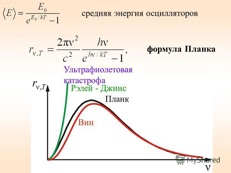 формула Планка Рэлей - Джинс Вин Планк Ультрафиолетовая катастрофа средняя энергия осцилляторов